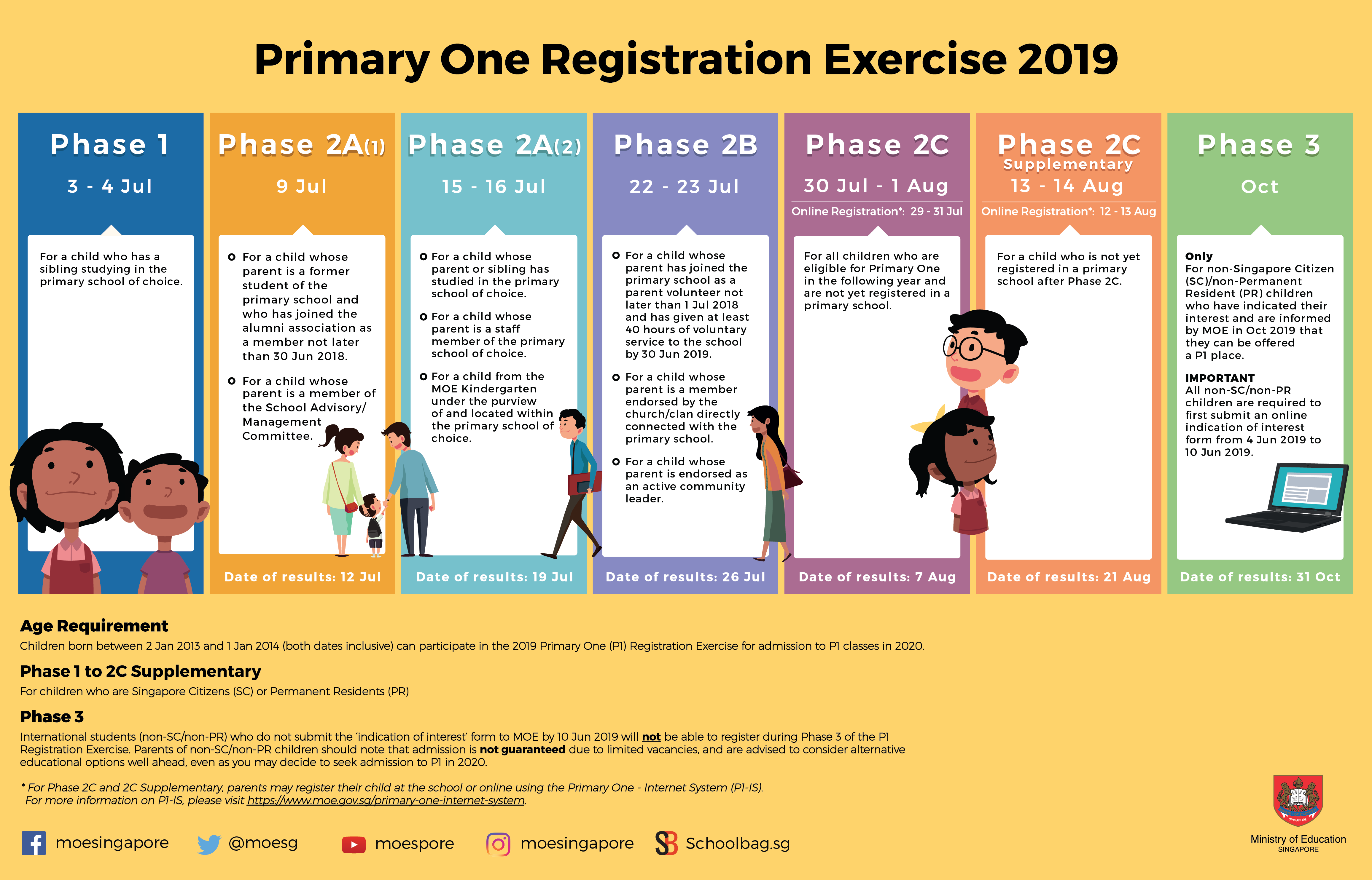 P1 Registration Ex 2019 infographic.png